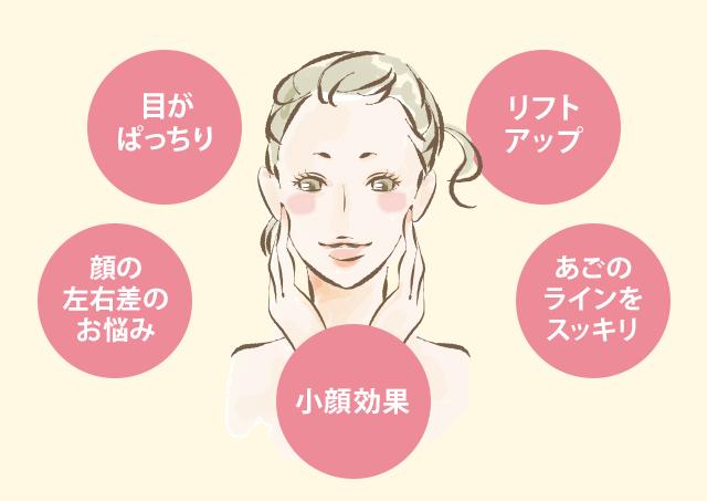 ●目がぱっちり ●顔の左右差のお悩み ●小顔効果 ●リフトアップ ●あごのラインをスッキリ